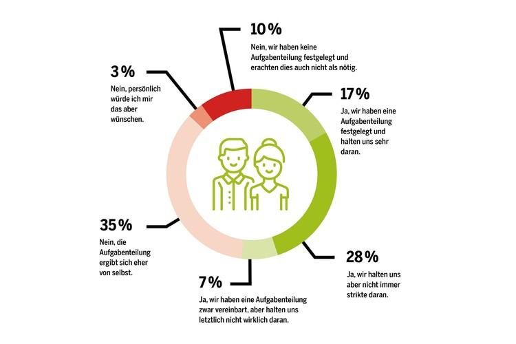 52 Prozent der befragten Männer haben mit ihrer Partnerin eine klare Aufgabenverteilung vereinbart. Davon halten sich 17 Prozent ständig daran, während 28 Prozent einräumten, die Aufgabenteilung nicht strikt zu befolgen. 7 Prozent gaben zu, einer Verteilung der Aufgaben zwar zugestimmt zu haben, sich aber nicht wirklich daran zu halten.Interessant: Bei den getrennt lebenden Vätern gibt es zwar deutlich häufiger (65 Prozent) eine klare Aufgabenteilung als bei den anderen – bei mehr als einem Drittel der Trennungsväter fehlt diese aber.