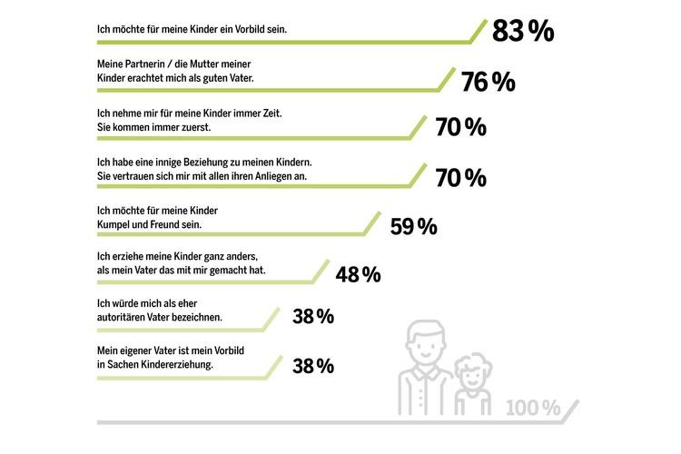 38 Prozent der befragten Väter bezeichnen sich selbst als autoritär.Interessant: Der eigene Vater spielt für fast alle Väter eine entscheidende Rolle: 48 Prozent distanzieren sich von ihm und erziehen ihr Kind bewusst ganz anders. 38 Prozent gaben an, der eigene Vater sei ihr Vorbild in Sachen Kindererziehung.Bemerkenswert: Väter von über 12-Jährigen stimmen allen Aussagen weniger deutlich zu als Väter von unter 6-Jährigen. Offenbar hat für Männer mit zunehmendem Alter der Kinder ihre Rolle als Vater insgesamt weniger Bedeutung.(Die Teilnehmer gaben ihre Zustimmung zu den Aussagen auf einer Skala von 1 (trifft überhaupt nicht zu) bis 5 (trifft voll und ganz zu) an. Prozentzahlen: Anteil der Top-Werte 4 und 5.)