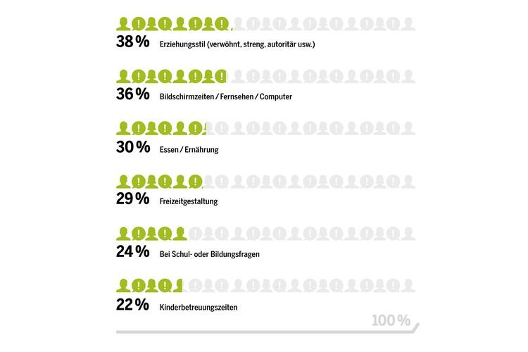 Die Bildschirmzeit der Kinder führt bei mehr als jedem dritten befragten Mann zu Konflikten mit der Partnerin. Auch wenn die Kinder noch klein sind, ist Medienkonsum bereits ein Top-Konfliktherd: Jeder vierte Vater mit Kindern unter sechs Jahren streitet mit seiner Partnerin ab und zu oder regelmässig über die Bildschirmzeit der Kinder.Interessant: Lediglich 22 Prozent der befragten Männer gaben an, dass die Kinderbetreuungszeiten Anlass für Auseinandersetzungen sind.Was auffällt: Bei jüngeren Eltern bis 40 gibt es deutlich weniger Konflikte als bei den älteren. Und bei verheirateten Eltern treten Streitigkeiten klar häufiger auf als bei Konkubinatspaaren oder zwischen getrennt lebenden Eltern.Bemerkenswert: Mit Ausnahme des Erziehungsstils führen alle Konfliktherde am häufigsten zu Streit, wenn der Vater weniger als 80 Prozent arbeitet.(Prozentzahlen: Anteil der Teilnehmer, die angaben, ab und zu oder regelmässig Auseinandersetzungen mit ihrer Partnerin über die genannten Themen zu haben.)